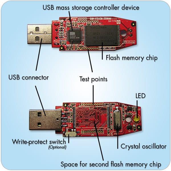 Composant clé USB Made to USB